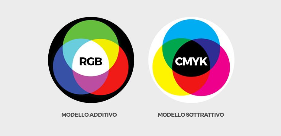 come abbinare i colori di un sito web